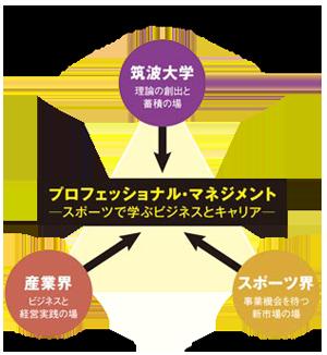 学外組織(スポーツ界・産業界)との連携イメージ
